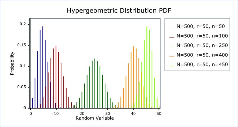 Probability Distribution   Explore with Ankit
